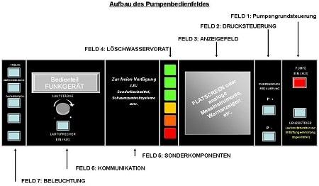 Grundsätzlicher Aufbau des standardisierten Pumpenbedienfeldes. Grafik: FA Technik / DFV, AGBF