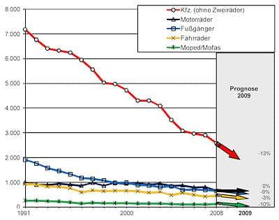 Entwicklung der Getötetenzahl nach Art der Verkehrsteilnahme (Quelle: Bundesanstalt für Straßenwesen)
