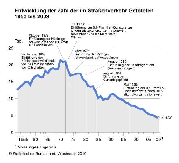 Die Zahl der Verkehrstoten sinkt Jahr für Jahr. Grafik: Destatis