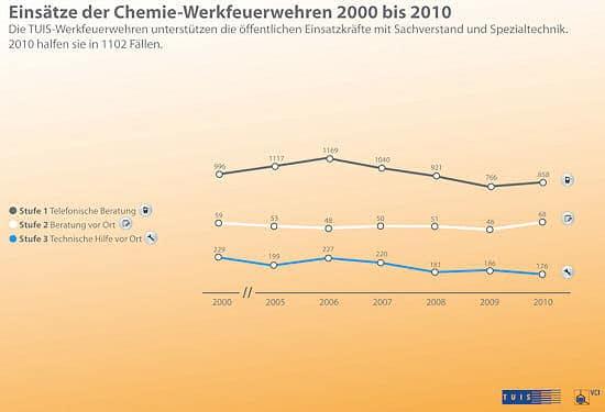 Entwicklung der TUIS-Einsätze in den vergangenen Jahren. Grafik: VCI