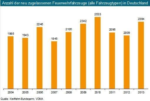 Statistik Auslieferung neuer Feuerwehrfahrzeuge. Quelle: VDMA