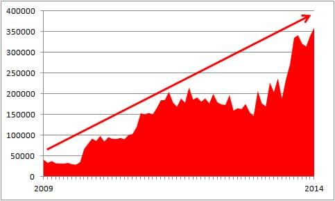 Verlaufskurve: Die Zahl der Besuche auf feuerwehrmagazin.de steigt seit 2009 kontinuierlich an - und hat 2014 eine neue Höchstmarke erzielt. Grafik: Schmidt