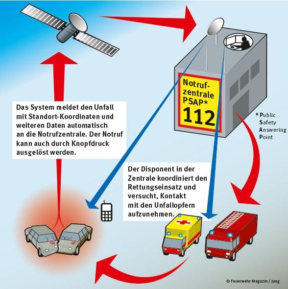 Schreckgespenst eCall. Foto: Feuerwehr-Magazin/Jung