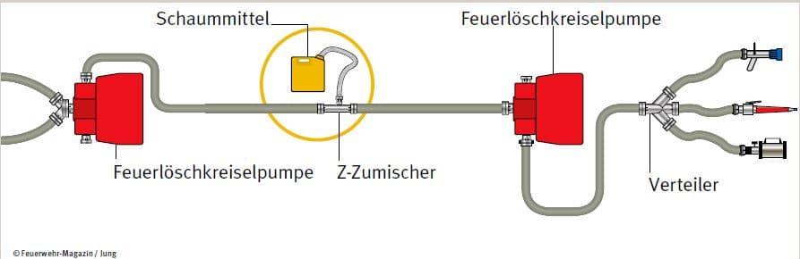 Die häufigste Anwendung, wenn es darum geht, Schaummittel zuzumischen: Der Z-Zumischer im Geradeausverfahren.