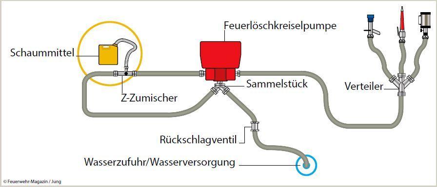 """Beim Nebenschlussverfahren wird ein Pumpenabgang als """"Bypass"""" zum Hauptförderstrom für die Zumischung genutzt. Exakte Zumischraten sind damit nicht möglich, jedoch lassen sich einige Nachteile der Z-Zumischer aufheben."""