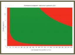 Grafik VIII
