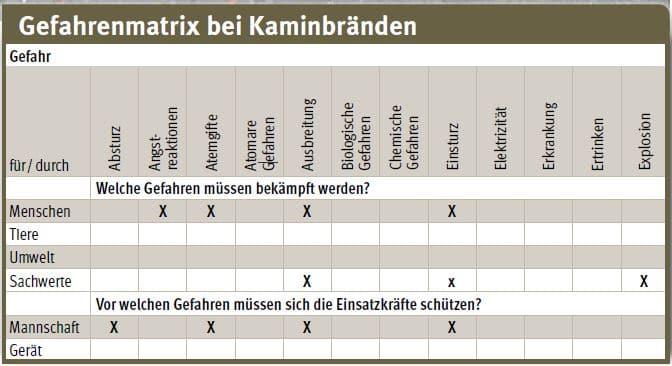 Kaminbrand_Einsatz_Feuerwehr_Gefahren
