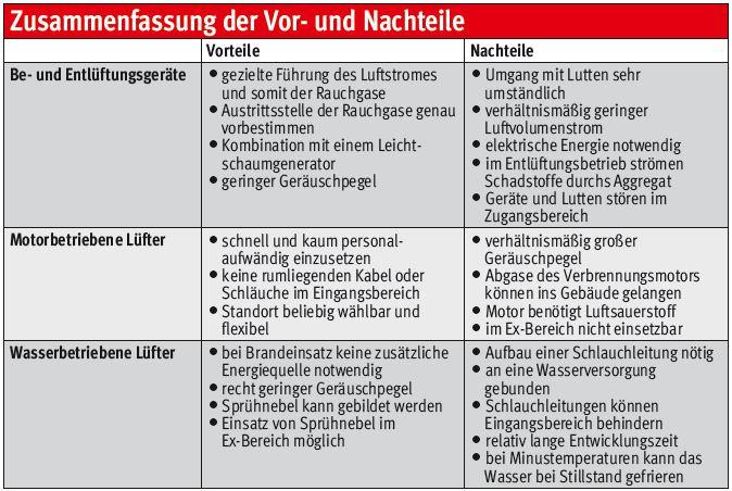 Belüfter_Feuerwehr_Einsatz_Modelle_Taktik_Tipps