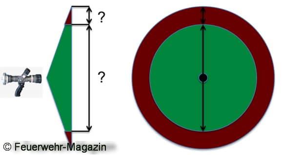 Bis zu welchem Durchmesser ist der Sprühkegel eigentlich wirklich effektiv/stabil!? Grafik: Feuerwehr-Magazin
