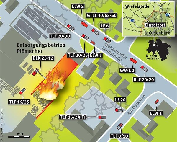 Übersicht der Einsatzstelle mit einer Auswahl von Fahrzeugen. Grafik: Feuerwehr-Magazin/Jung
