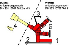 Schematische Darstellung eines tragbaren Werfers. Grafik: Dr.-Ing. Holger de Vries