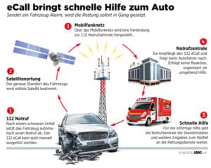 So funktioniert das eCall-Notrufsystem. Bild: obs/ADAC