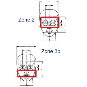 Schutzzone 2 und 3b nach EN 443.