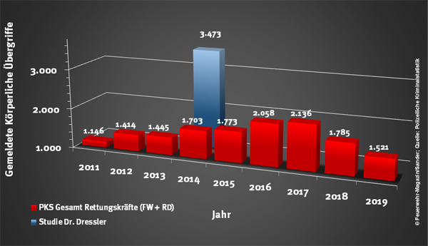 Gewalt gegen Feuerwehr und Rettungsdienst Einsatzkräfte Statistik 2011-2019