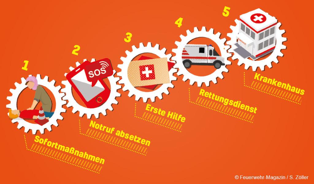 Grafik einer Rettungskette. Ablauf: Sofortmaßnahmen, Notruf, Erste Hilfe, Rettungsdiienst, Krankenhaus. Feuerwehr-Magazin