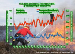 Klimawandel: Auswirkungen für die Feuerwehr