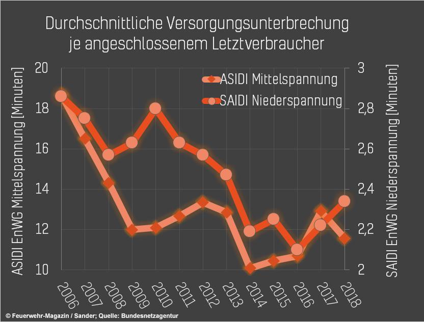 Stromausfälle in Deutschland werden weniger zwischen 2006 und 2018